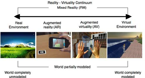 Fig-1-Representation-of-the-virtuality-continuum